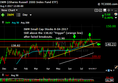 iwm-russell-2000-etf-market-timing-chart-2017-08-04-close