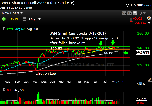 iwm-russell-2000-etf-market-timing-chart-2017-08-18-close