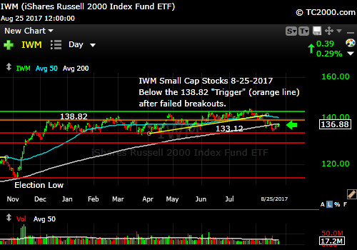 iwm-russell-2000-etf-market-timing-chart-2017-08-25-close