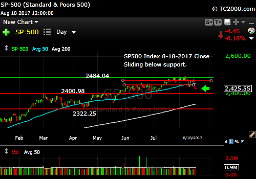sp500-index-spx-market-timing-chart-2017-08-18-close