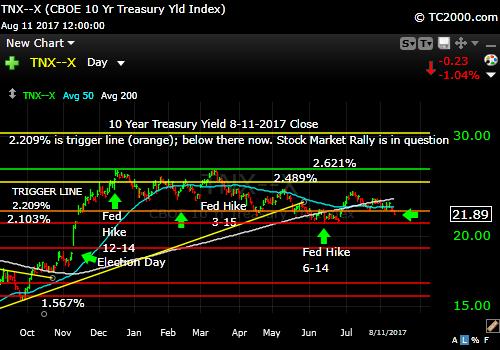 tnx-10-year-treasury-note-market-timing-chart-2017-08-11-close