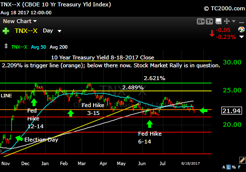 tnx-10-year-treasury-note-market-timing-chart-2017-08-18-close