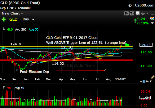 gld-gold-etf-market-timing-chart-2017-09-01-close