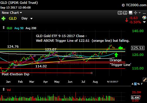 gld-gold-etf-market-timing-chart-2017-09-15-close