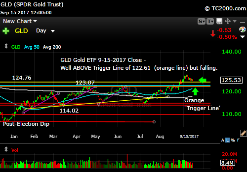 gld-gold-etf-market-timing-chart-2017-09-15-close