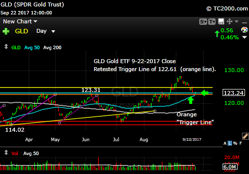 gld-gold-etf-market-timing-chart-2017-09-22-close