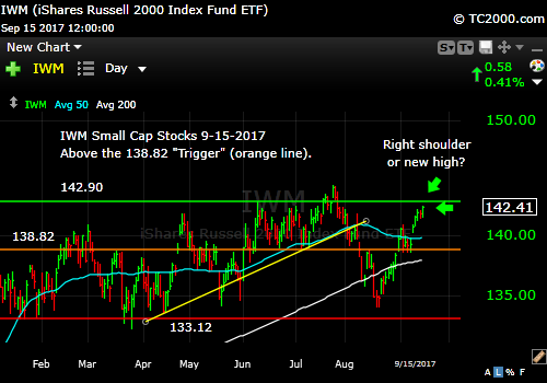 iwm-russell-2000-etf-market-timing-chart-2017-09-15-close