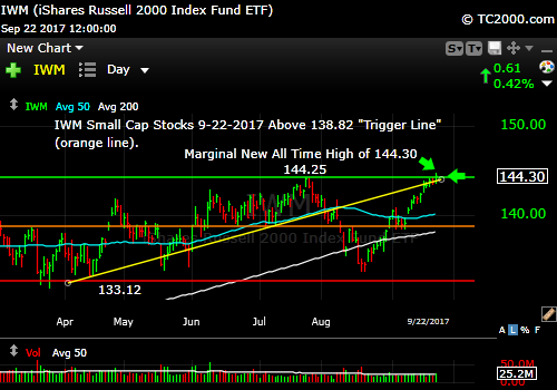 iwm-russell-2000-etf-market-timing-chart-2017-09-22-close