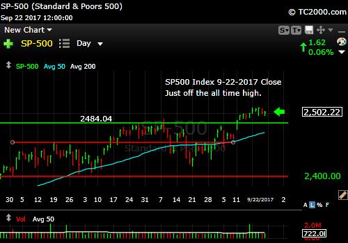 sp500-index-spx-market-timing-chart-2017-09-22-close