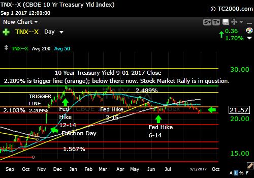 tnx-10-year-treasury-note-market-timing-chart-2017-09-01-close