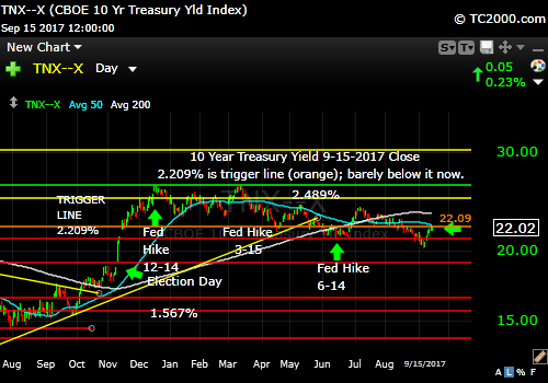 tnx-10-year-treasury-note-market-timing-chart-2017-09-15-close
