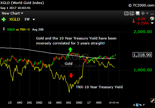 tnx-10-year-treasury-note-vs-xgld-gold-market-timing-chart-2017-09-01