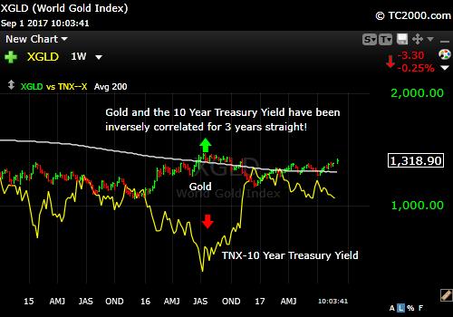 tnx-10-year-treasury-note-vs-xgld-gold-market-timing-chart-2017-09-01