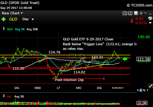 gld-gold-etf-market-timing-chart-2017-09-29-close