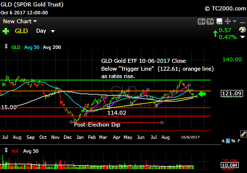 gld-gold-etf-market-timing-chart-2017-10-06-close