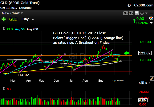 gld-gold-etf-market-timing-chart-2017-10-13-close