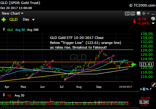gld-gold-etf-market-timing-chart-2017-10-20-close