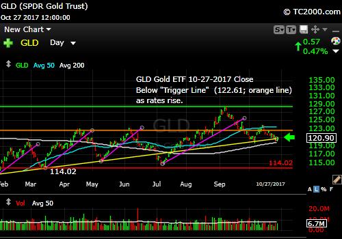 gld-gold-etf-market-timing-chart-2017-10-27-close