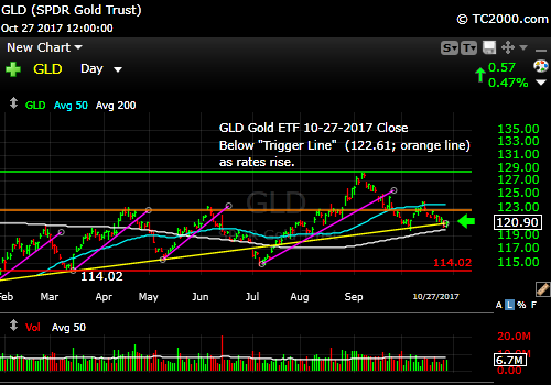 gld-gold-etf-market-timing-chart-2017-10-27-close
