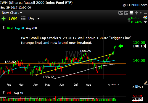 iwm-russell-2000-etf-market-timing-chart-2017-09-29-close