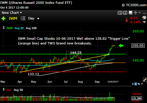 iwm-russell-2000-etf-market-timing-chart-2017-10-06-close