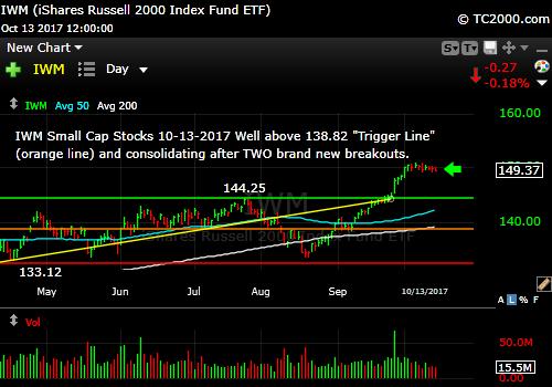 iwm-russell-2000-etf-market-timing-chart-2017-10-13-close