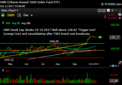 iwm-russell-2000-etf-market-timing-chart-2017-10-13-close