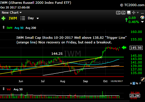 iwm-russell-2000-etf-market-timing-chart-2017-10-20-close