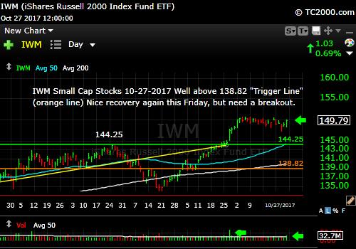 iwm-russell-2000-etf-market-timing-chart-2017-10-27-close