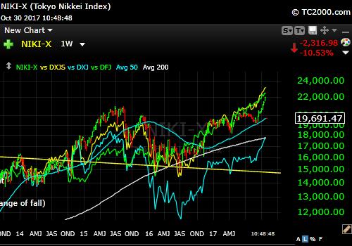 Nikkei-index-market-timing-chart-vs-dxjs-dfj-dxj-2017-10-30-1049am