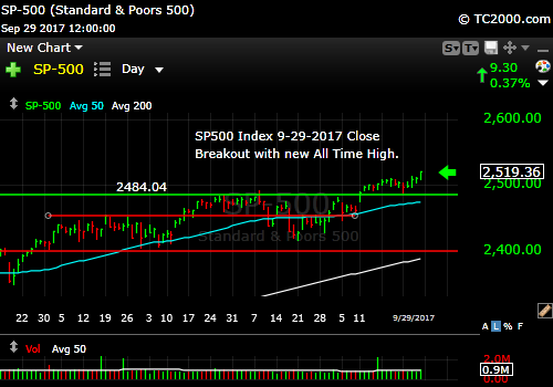 sp500-index-spx-market-timing-chart-2017-09-29-close