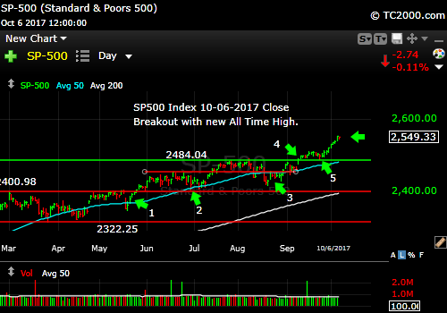 sp500-index-spx-market-timing-chart-2017-10-06-close