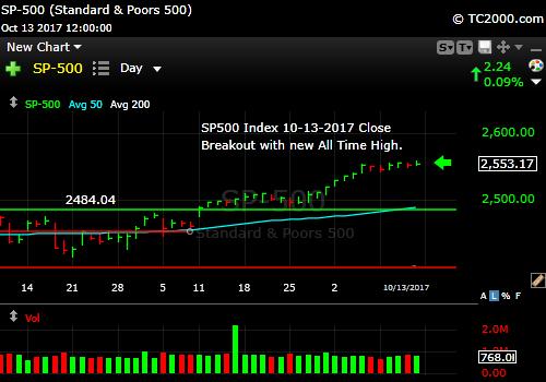 sp500-index-spx-market-timing-chart-2017-10-13-close