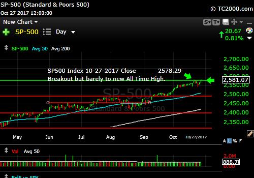 sp500-index-spx-market-timing-chart-2017-10-27-close