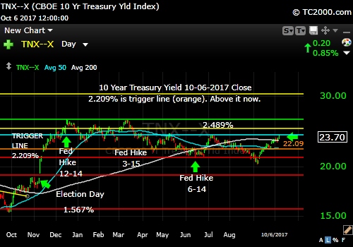 tnx-10-year-treasury-note-market-timing-chart-2017-10-06-close
