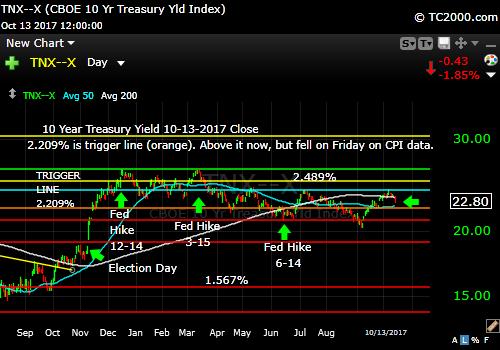 tnx-10-year-treasury-note-market-timing-chart-2017-10-13-close