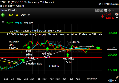 tnx-10-year-treasury-note-market-timing-chart-2017-10-13-close