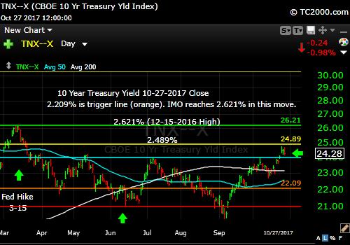 tnx-10-year-treasury-note-market-timing-chart-2017-10-27-close