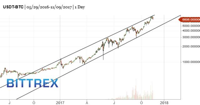 BTC-bitcoin-market-timing-chart-2017-11-10-116pm