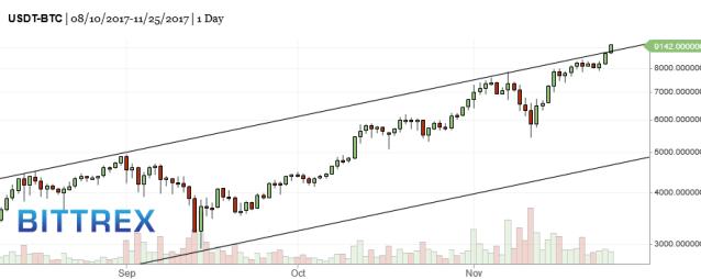 BTC-bitcoin-market-timing-chart-2017-11-26-1133am