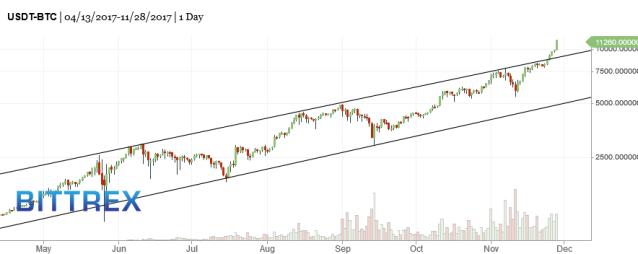 BTC-bitcoin-market-timing-chart-2017-11-29-918am