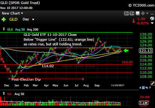 gld-gold-etf-market-timing-chart-2017-11-10-close