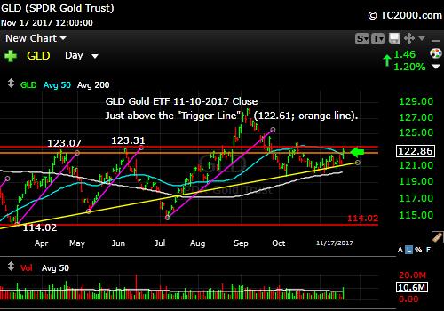 gld-gold-etf-market-timing-chart-2017-11-17-close