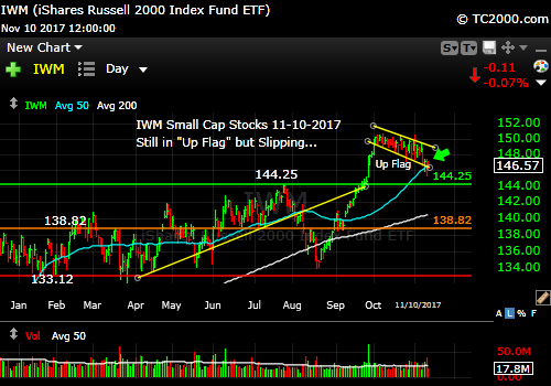 iwm-russell-2000-etf-market-timing-chart-2017-11-10-close