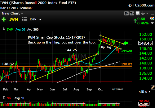 iwm-russell-2000-etf-market-timing-chart-2017-11-17-close
