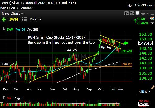 iwm-russell-2000-etf-market-timing-chart-2017-11-17-close