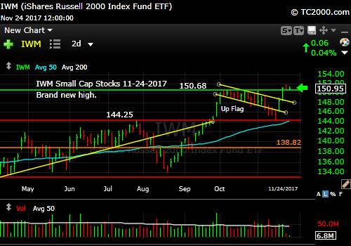iwm-russell-2000-etf-market-timing-chart-2017-11-24-close
