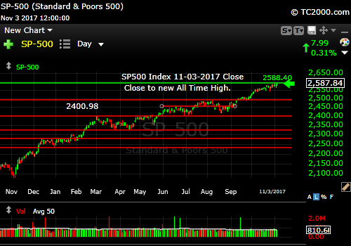 sp500-index-spx-market-timing-chart-2017-11-03-close