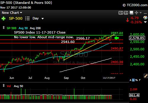 sp500-index-spx-market-timing-chart-2017-11-17-close