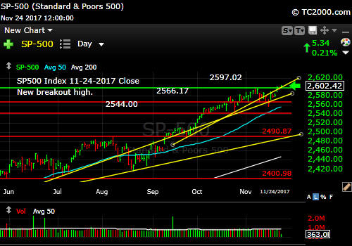 sp500-index-spx-market-timing-chart-2017-11-24-close